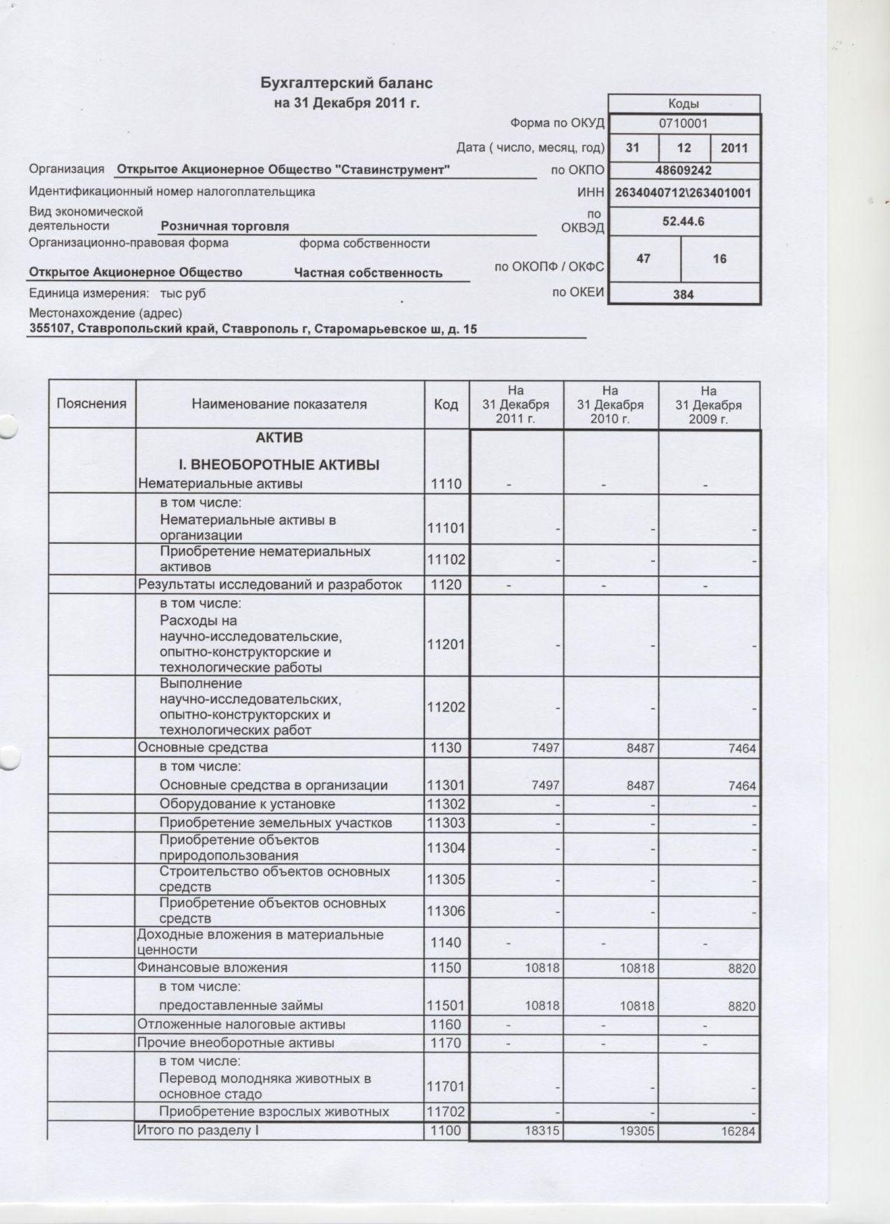 Бухгалтерский баланс на 31 декабря 2011